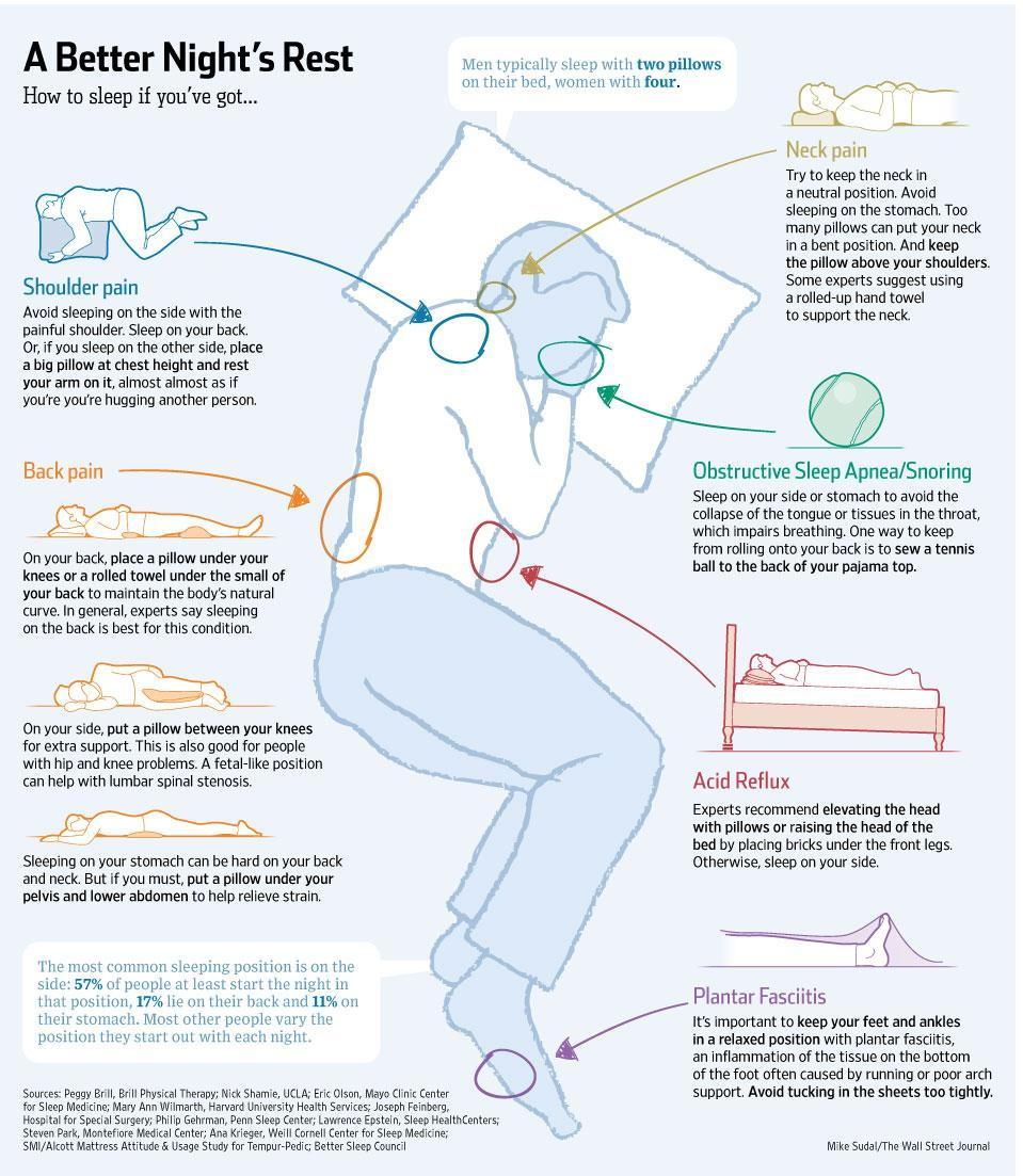 diagram of sleeping best sleeping positions  best sleeping positions