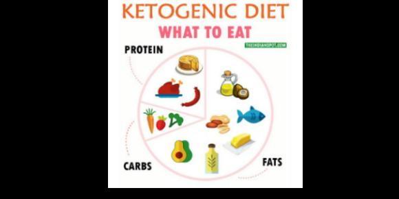 keto diet research 2020