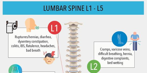 Symptoms Of Spinal Misalignment L1 Through L5