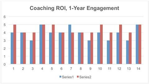 chart: roi on assessments