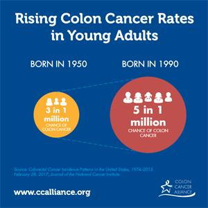 rising colon cancer rates in young adults statistics