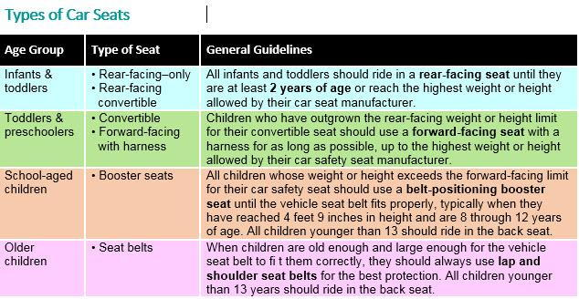 Car Seats, Child Booster Seat Size Requirements