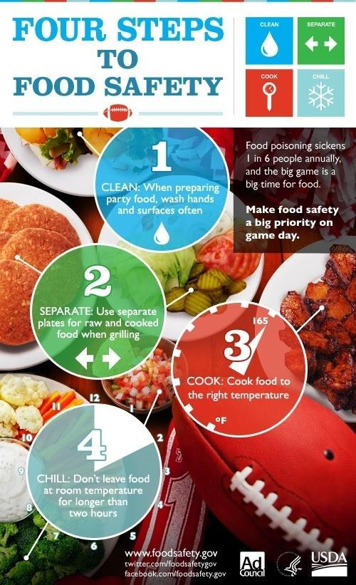 Food Safety Infographic: clean hands, separate raw from cooked food, cook food to the right temparature, chill, don't leave food at room temperature longer than two hours.