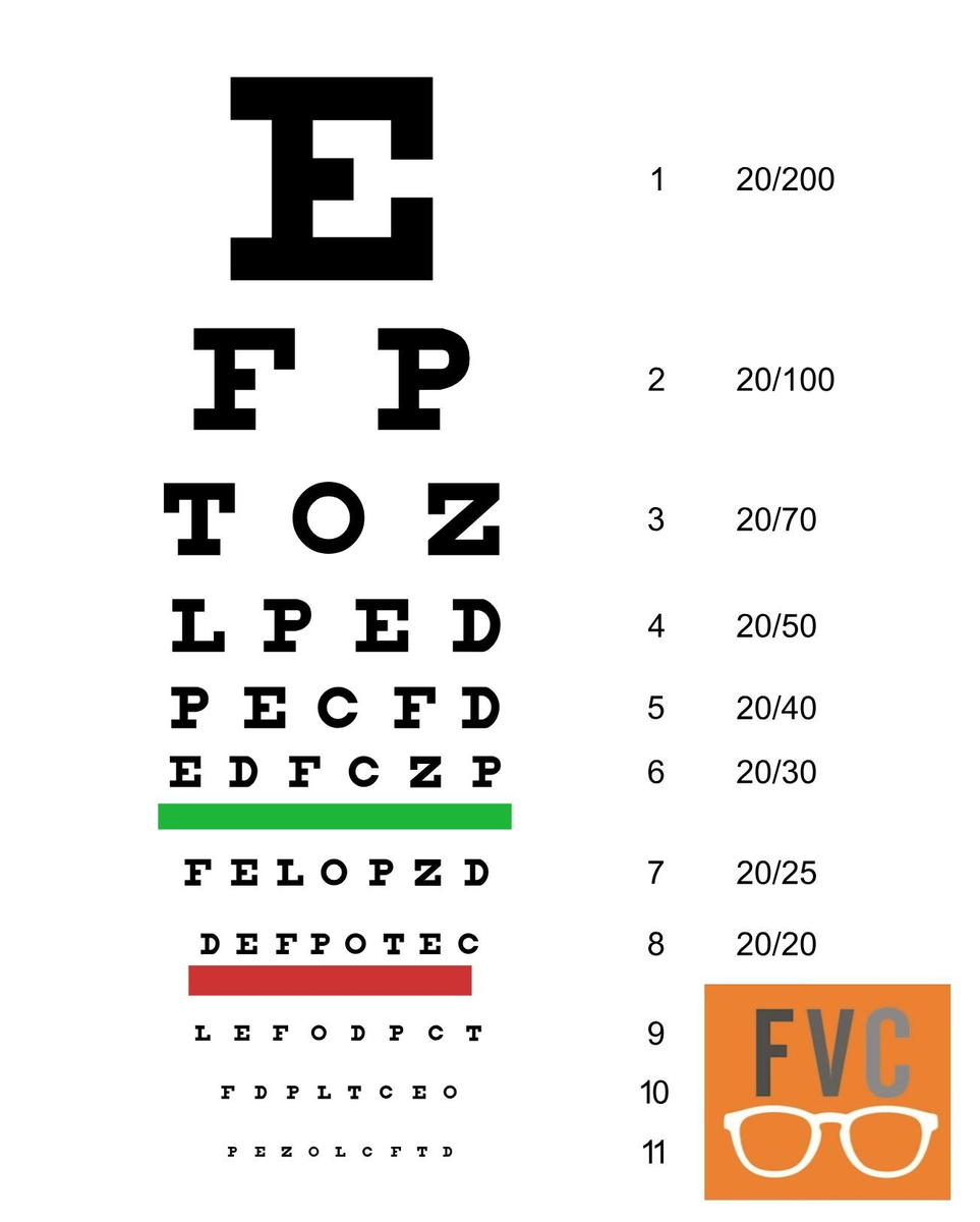 Snellen Chart Visual Acuity